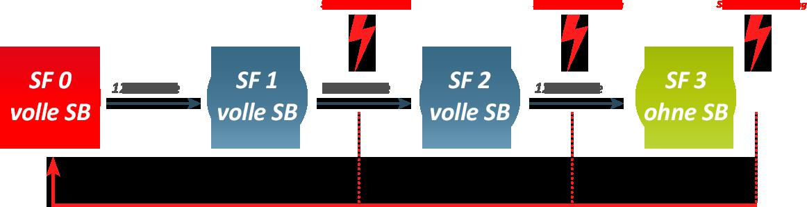 Verlauf_SB_mit_Schaden