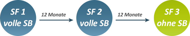 Verlauf_SB_ohne_Schaden